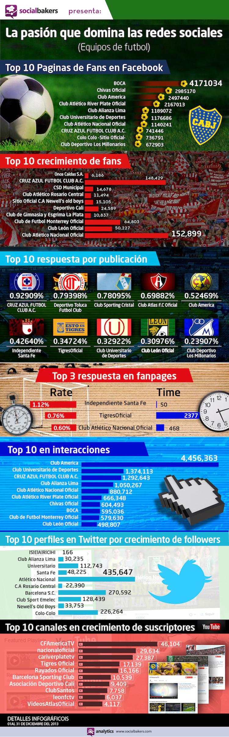FutBOL-OK Infografía