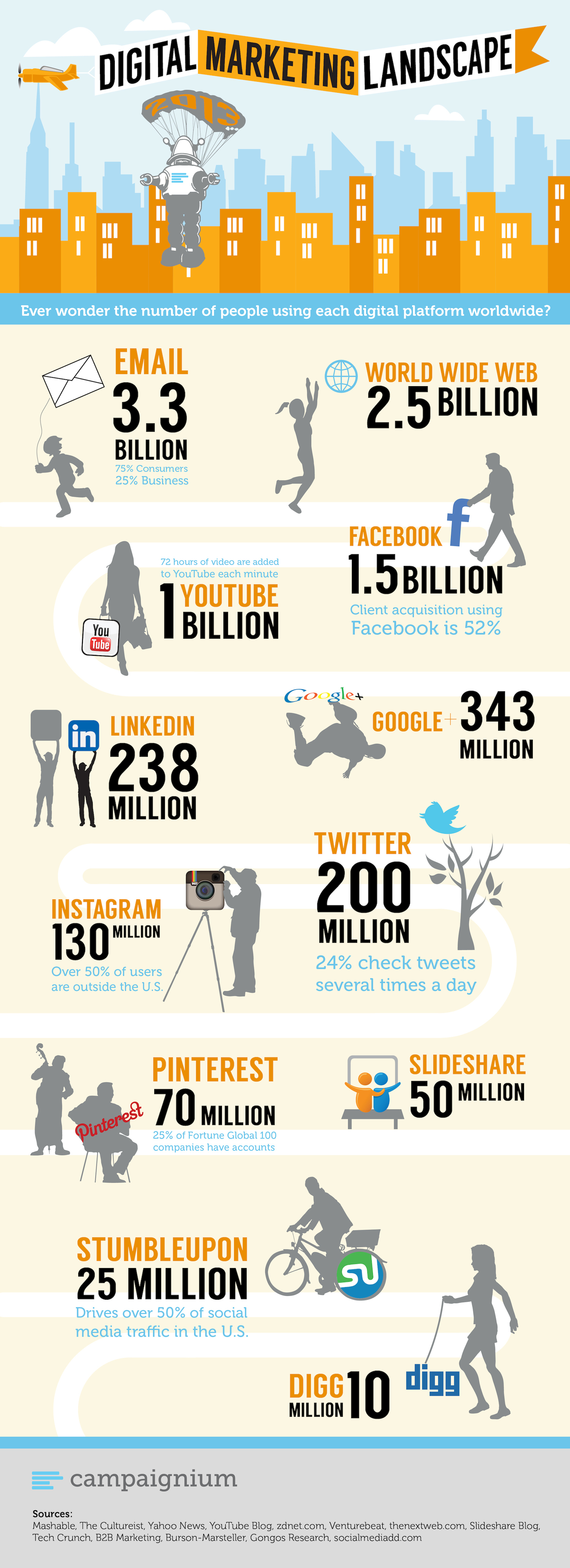 Infografía 12 datos relevantes al realizar digital marketing