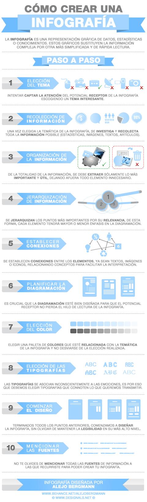 INFOGRAFÍA DE INFOGRAFIAS