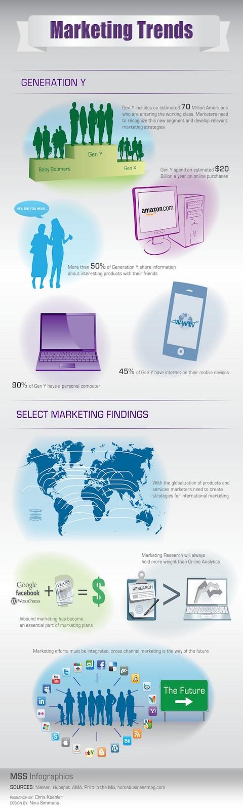 marketing-trends-part-iii