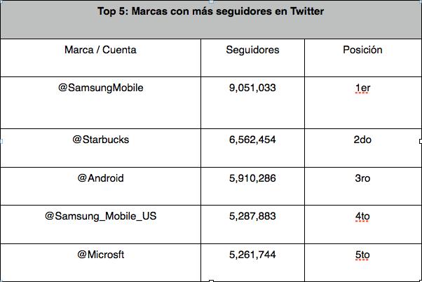 Top 5 las marcas con más seguidores en Twitter