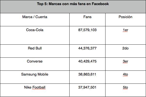 Top 5 las marcas con más seguidores en Facebook