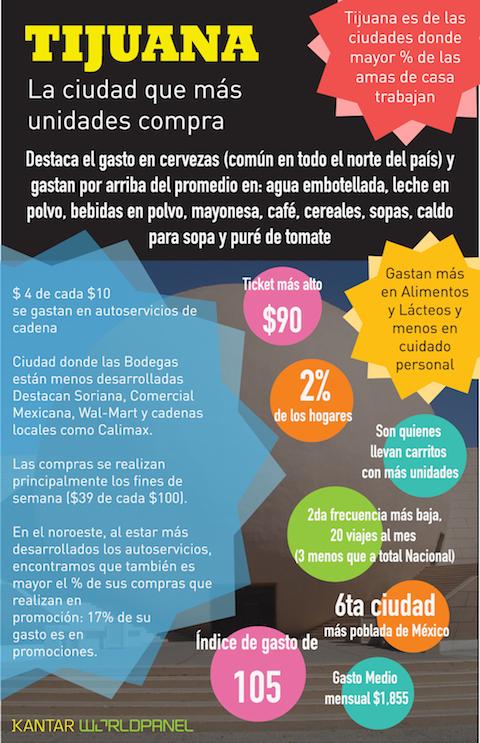 Consumo en Tijuana