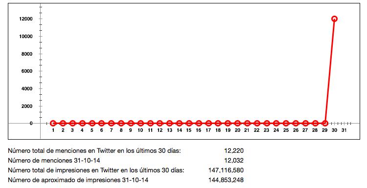 Menciones de Jorge Saldaña en Twitter