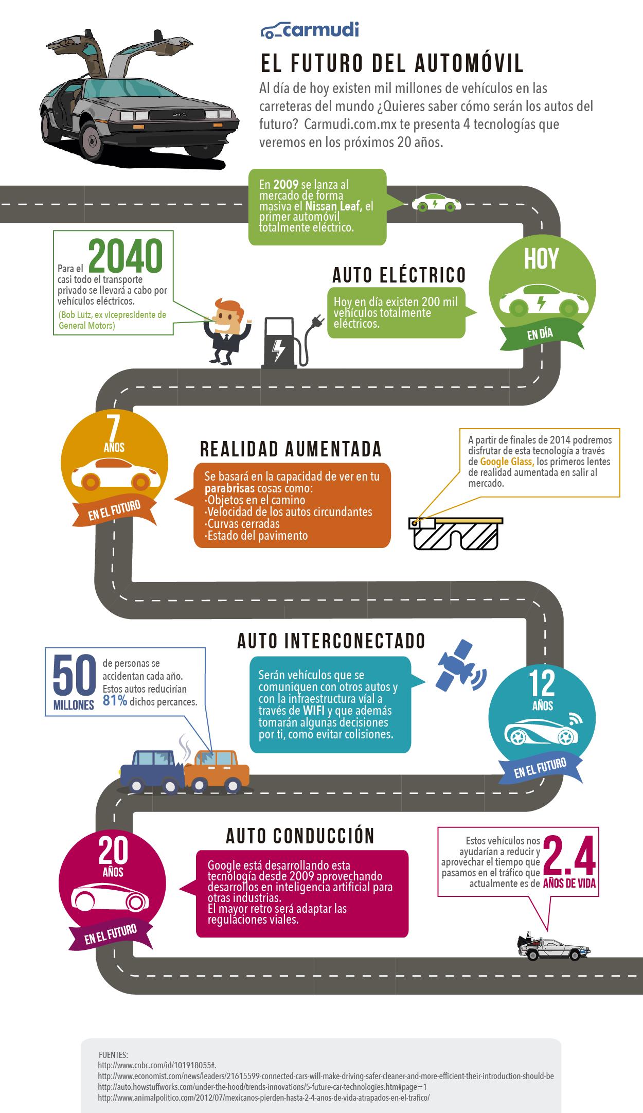 Infografía - El futuro del automóvil