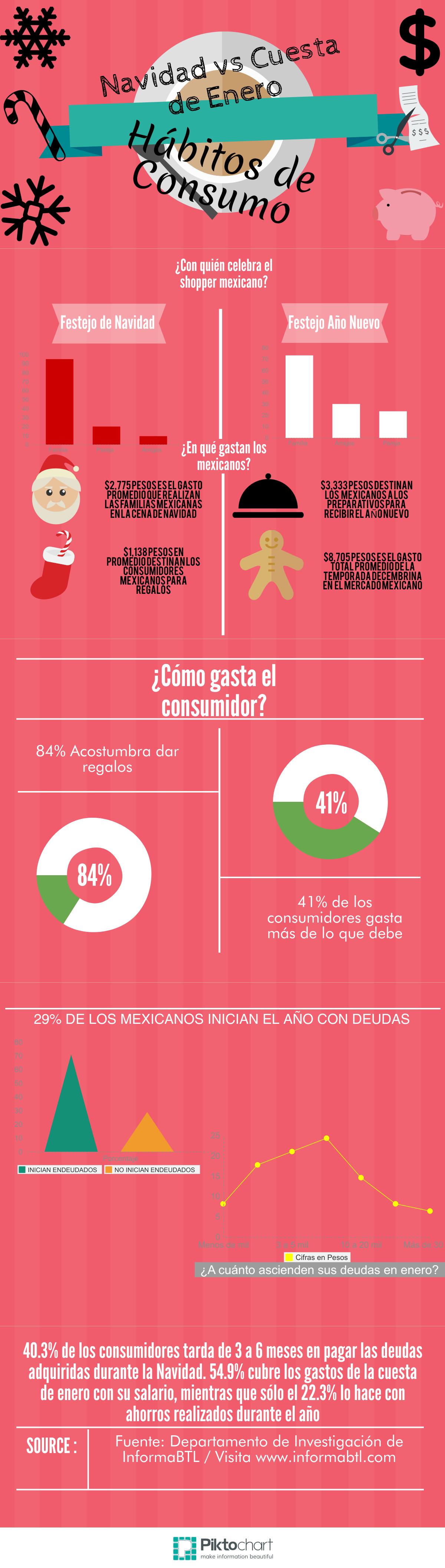 Infografía Navidad vs Cuesta de Enero Por: InformaBTL.com