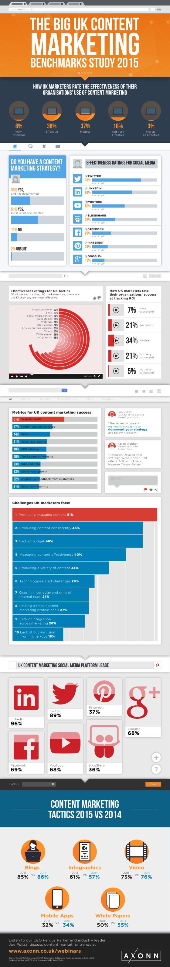 La mejor plataforma para hacer Content Marketing