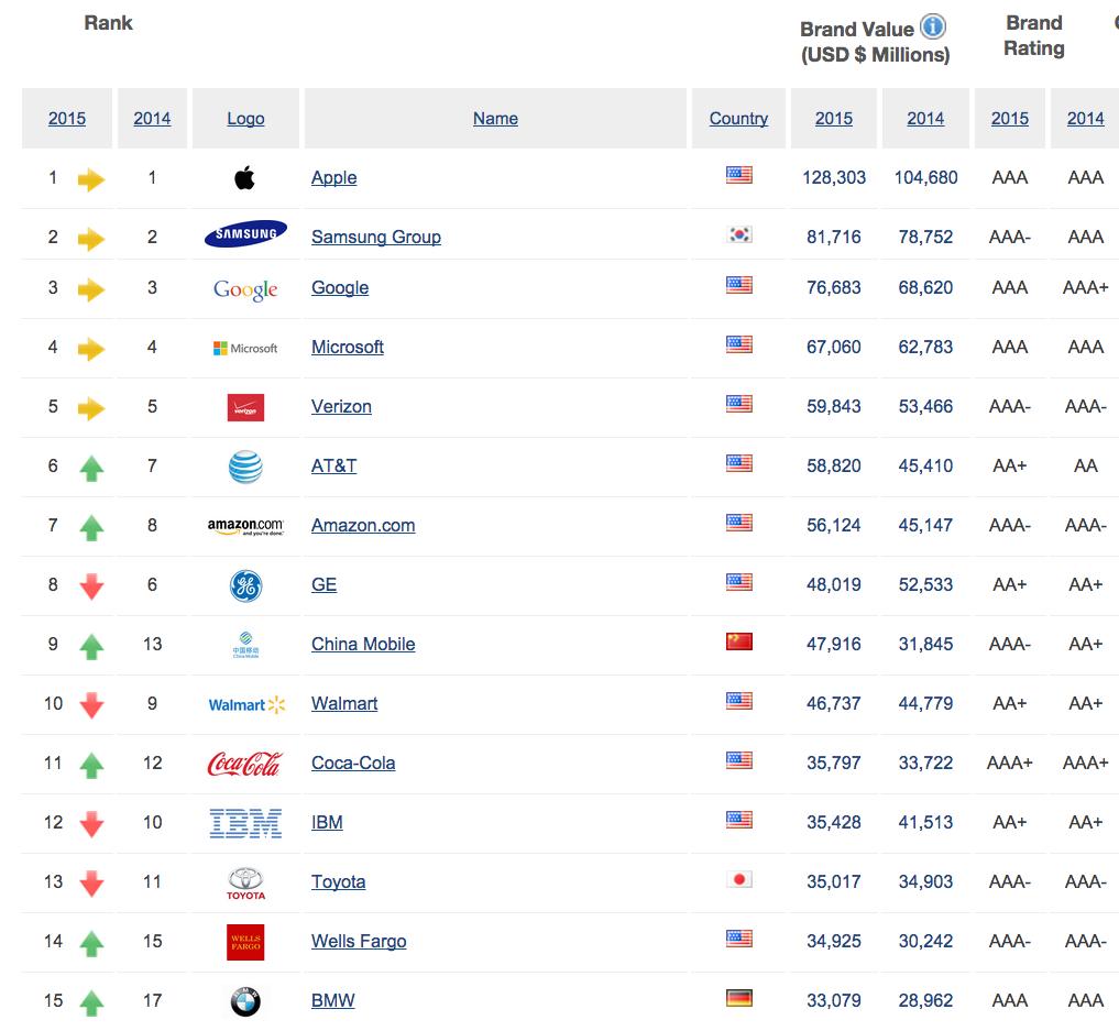 Ranking empresas más valiosas 2015