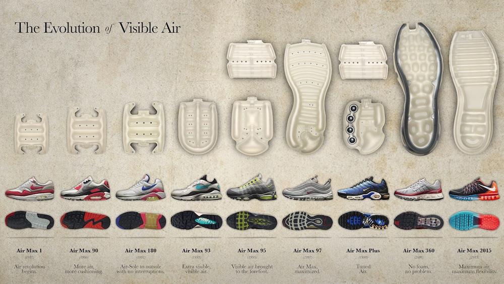 evolución del Nike