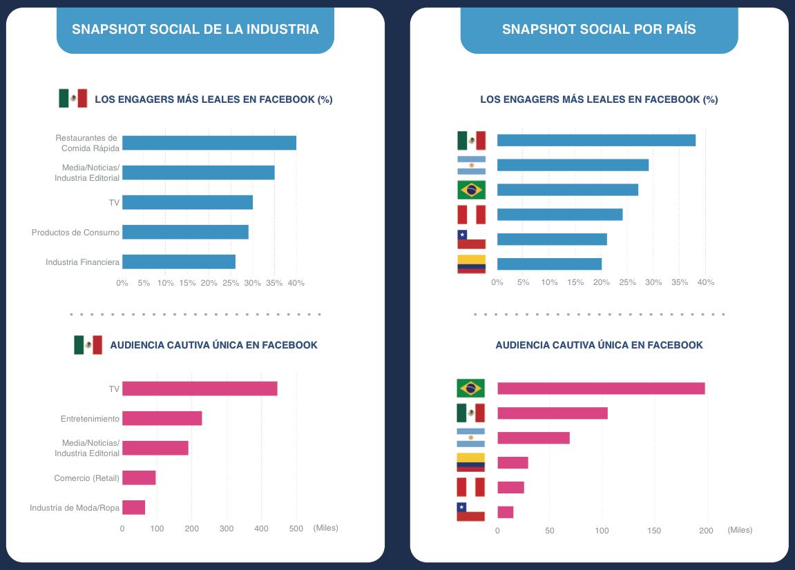 social de la industria comScore