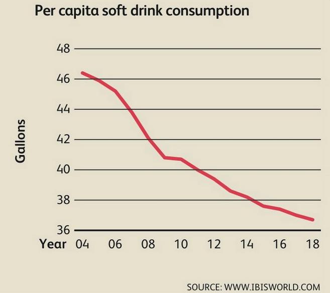 Consumo de bebidas carbonatadas