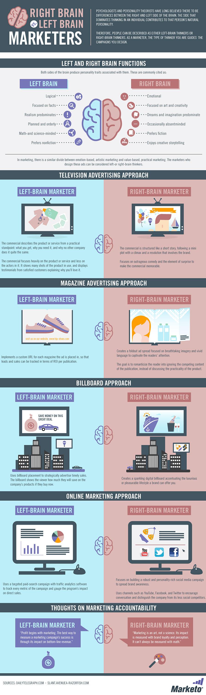 Marketer-Brain