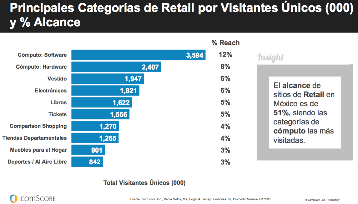 categoriasvisitadasretail