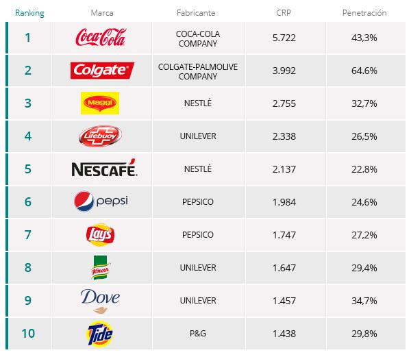 marcas-mas-consumidas-2015
