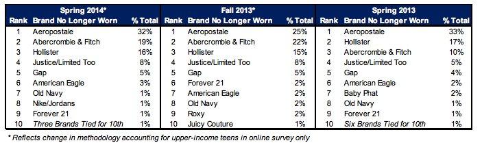 Las marcas que ya no usan los millennials