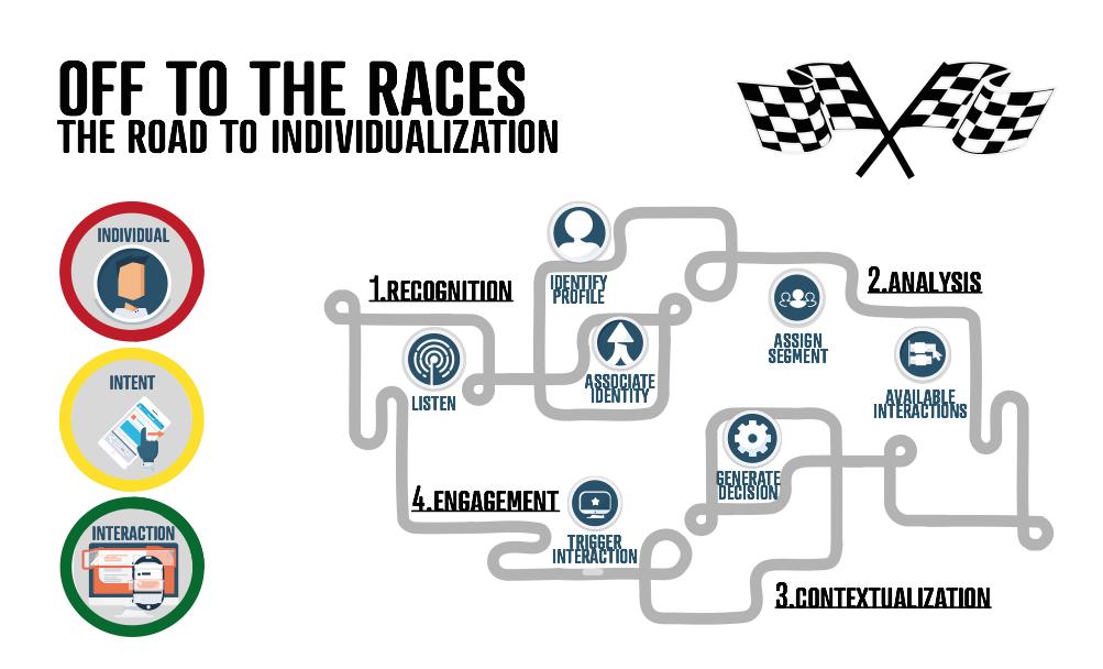 pasos para la individualización