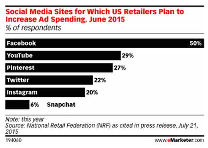 redes sociales retailers