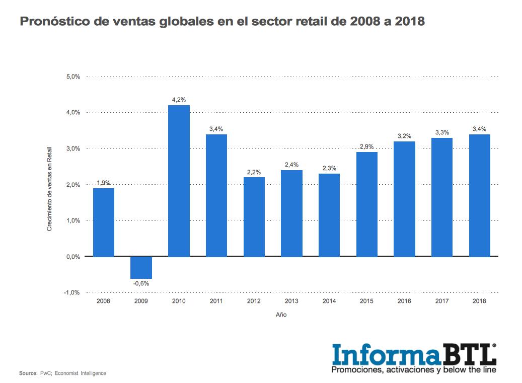 Pronóstico de crecimiento sector retail