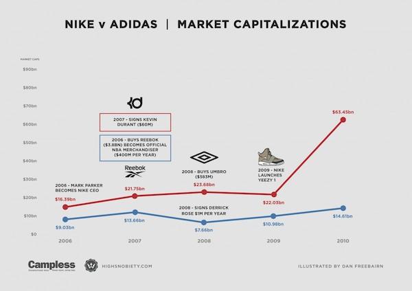 Patatas Pagar tributo paleta  Nike vs Adidas, ¿quién deja más huella en el mercado?