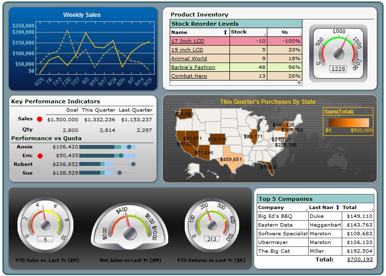 Business Intelligence - Dashboard