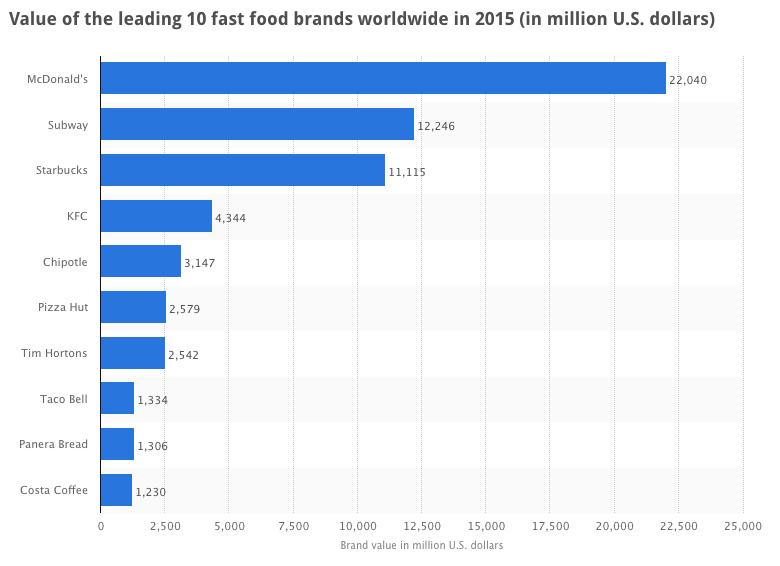 Top 10 - Fast Food Retailers