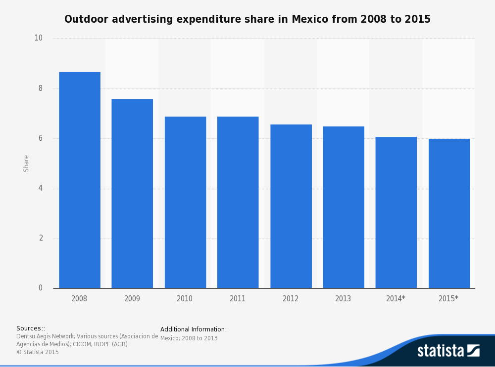 statistic_id388783_outdoor-advertising-spending-share-in-mexico-2008-2015