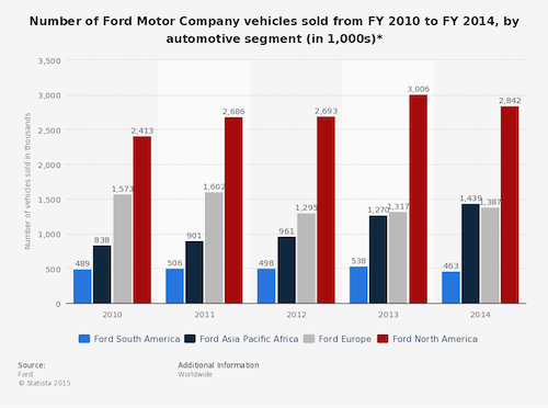 statistic_id239738_vehicle-sales-of-the-ford-motor-company-by-automotive-segment-2014
