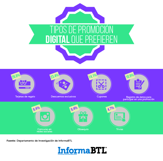 promociones digitales