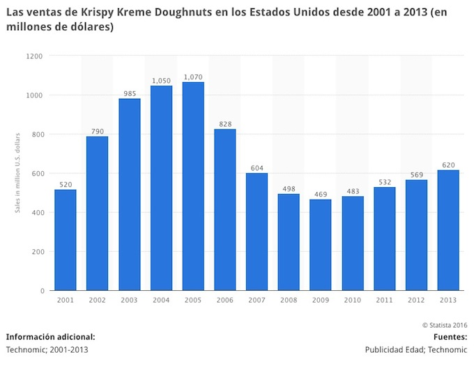 ventas Krispy Kreme