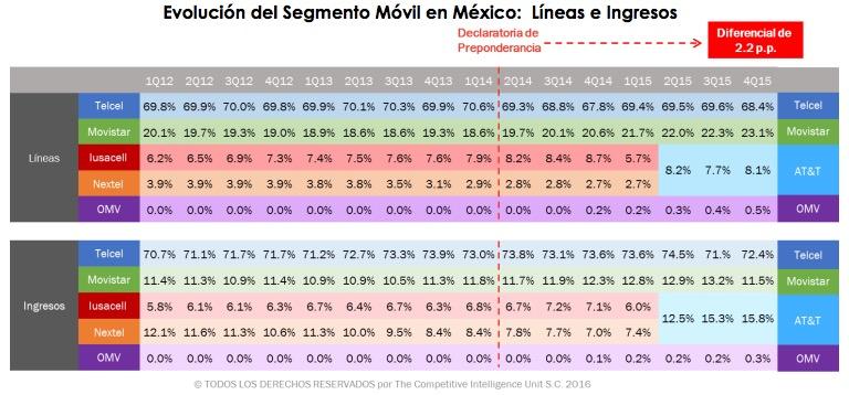 Competencia movil Telcel ATT MOvistar