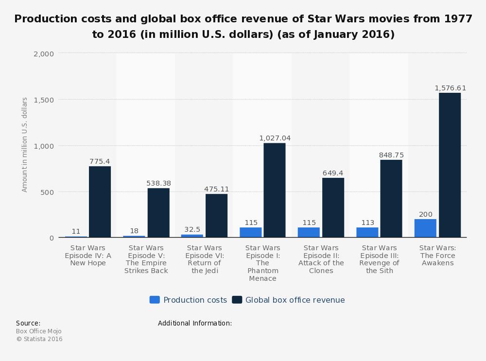 Costos Produccion Star Wars