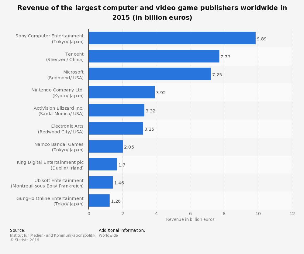 Editores de videojuegos