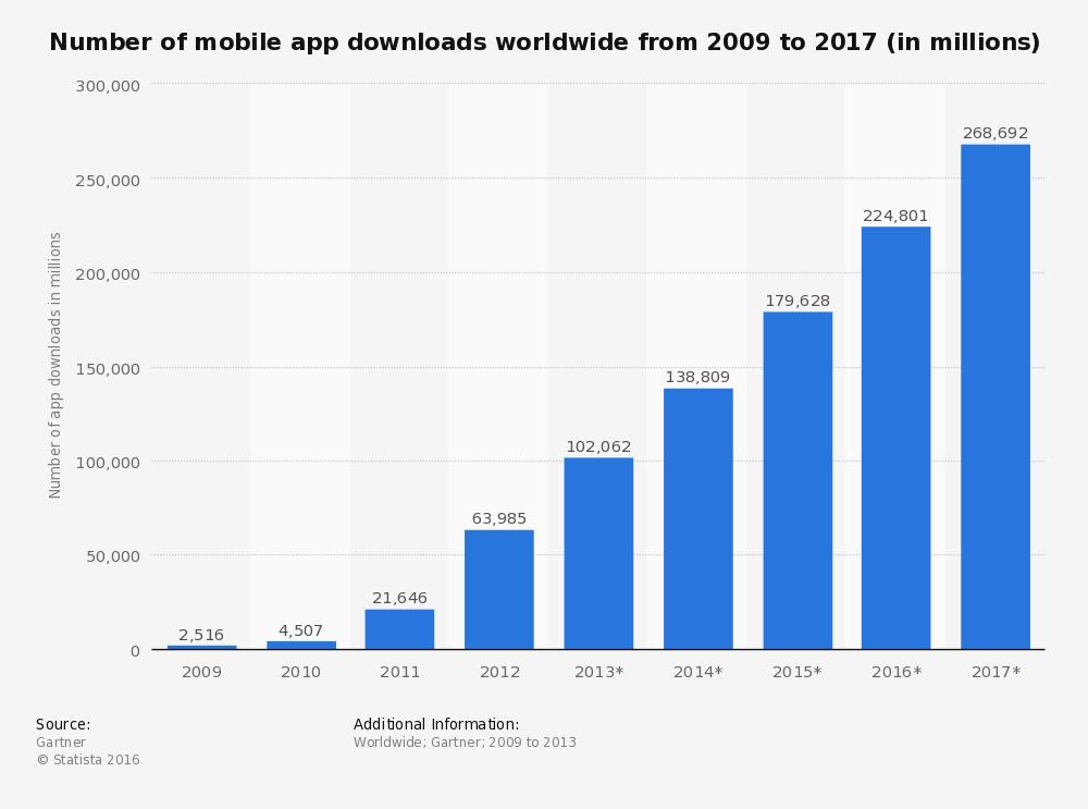 Número de apps en 2016