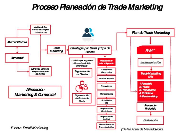 Proceso de planeación de Trade Marketing