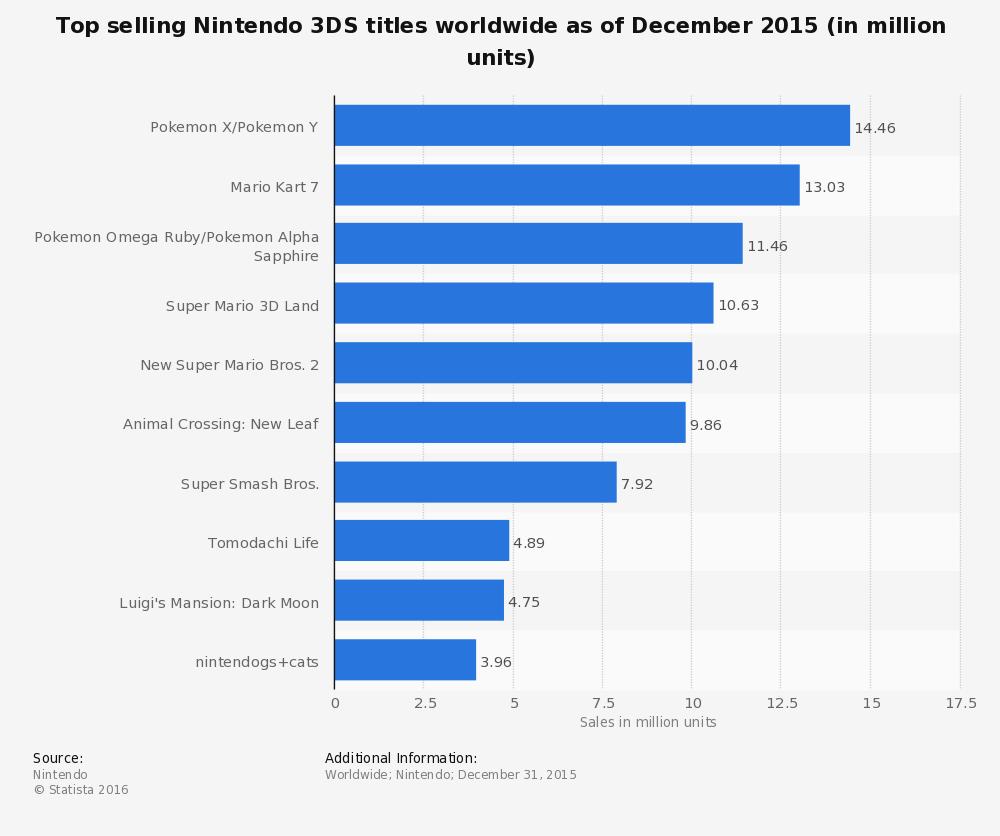 Titulos de 3ds más vendidos en 2015