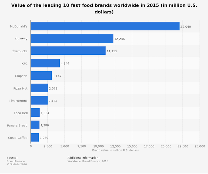 statistic_id407892_brand-value-of-the-leading-global-fast-food-brands-2015