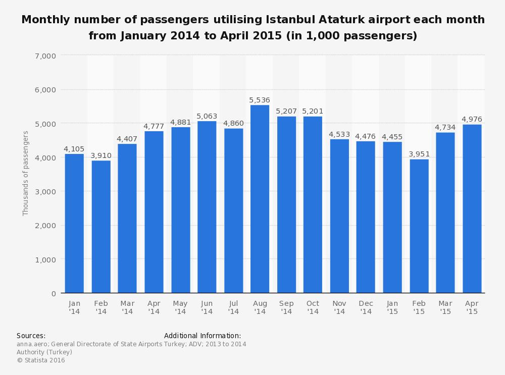 Pasajeros aeropuerto Estambul 2015