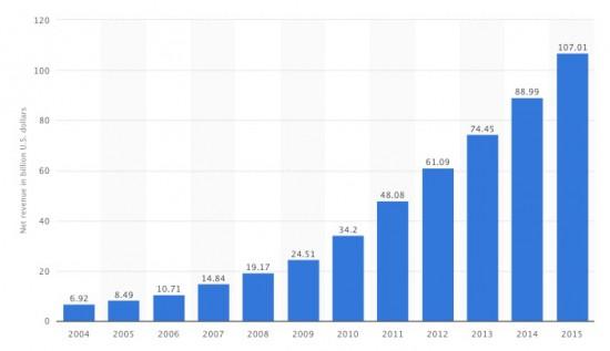 ingresos netos de ventas de Amazon 2004-2015 (en miles de millones de dólares