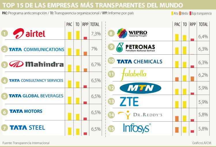 Empresas Transparentes Tabla