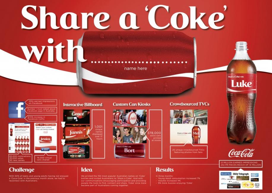 Share A Coke, Ogilvy Australia