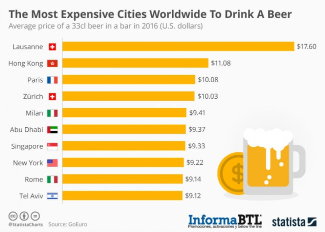 chartoftheday_5180_the_most_expensive_cities_worldwide_to_drink_a_beer_n