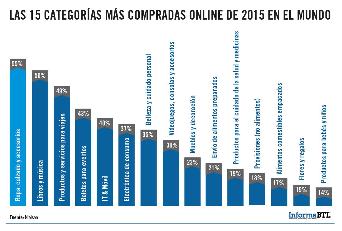 15 categorías más compradas online en el mundo en 2015