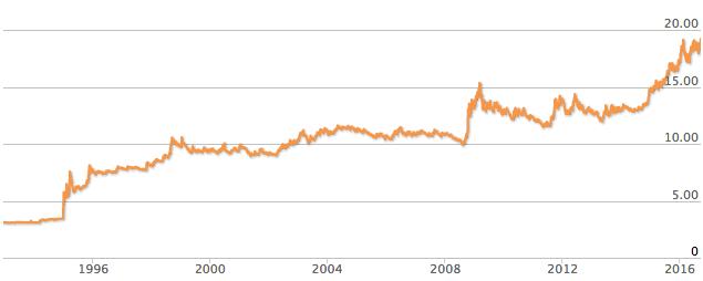Fluctuación del dólar en 23 años