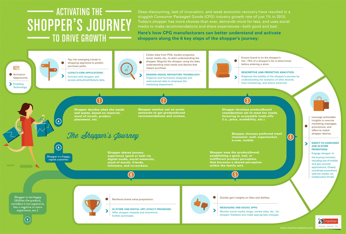 Shopper Journey Map - Mantham
