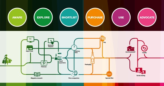 Shopper Journey Map - The Market Creative