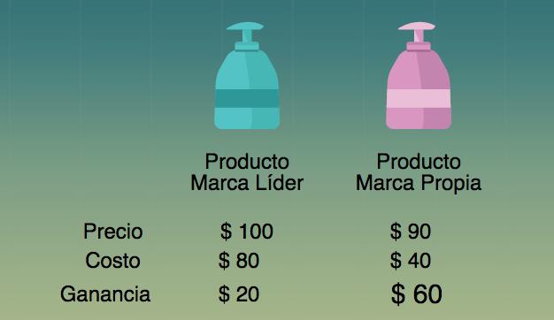 comparativo productos marca propia