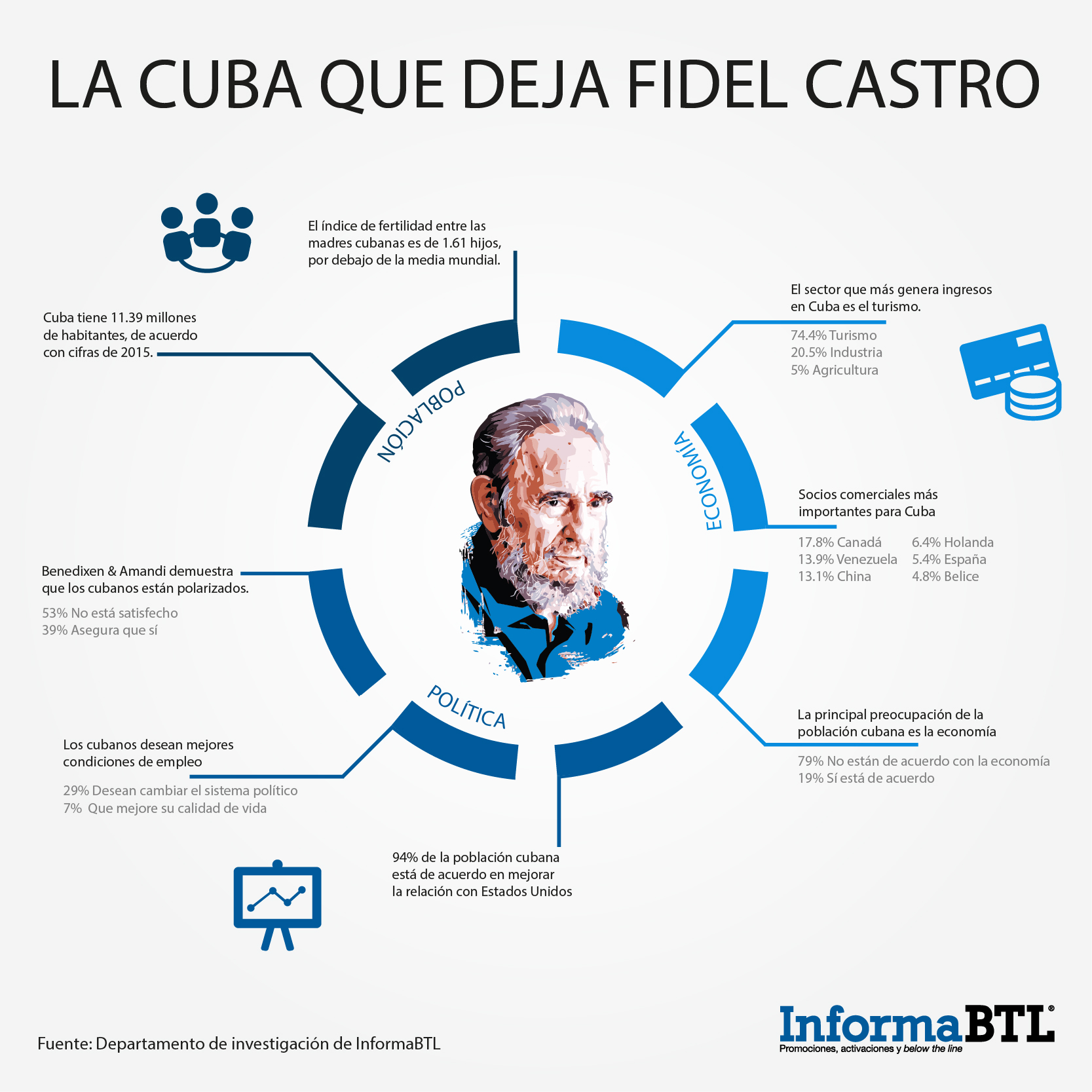 Cuba infografía