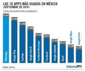 apps-usadas