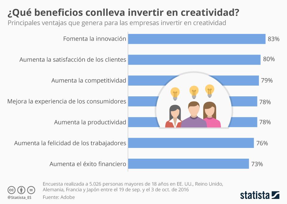 chartoftheday_6554_los_beneficios_de_invertir_en_creatividad_n