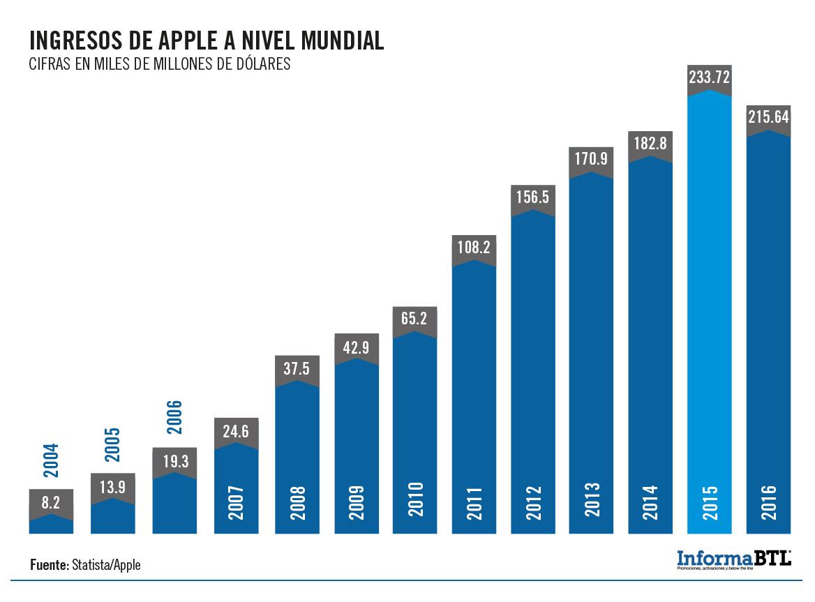 apple-ingresos